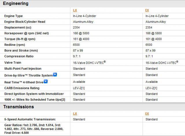 2010 LX vs EX substantial differences? | Honda Element